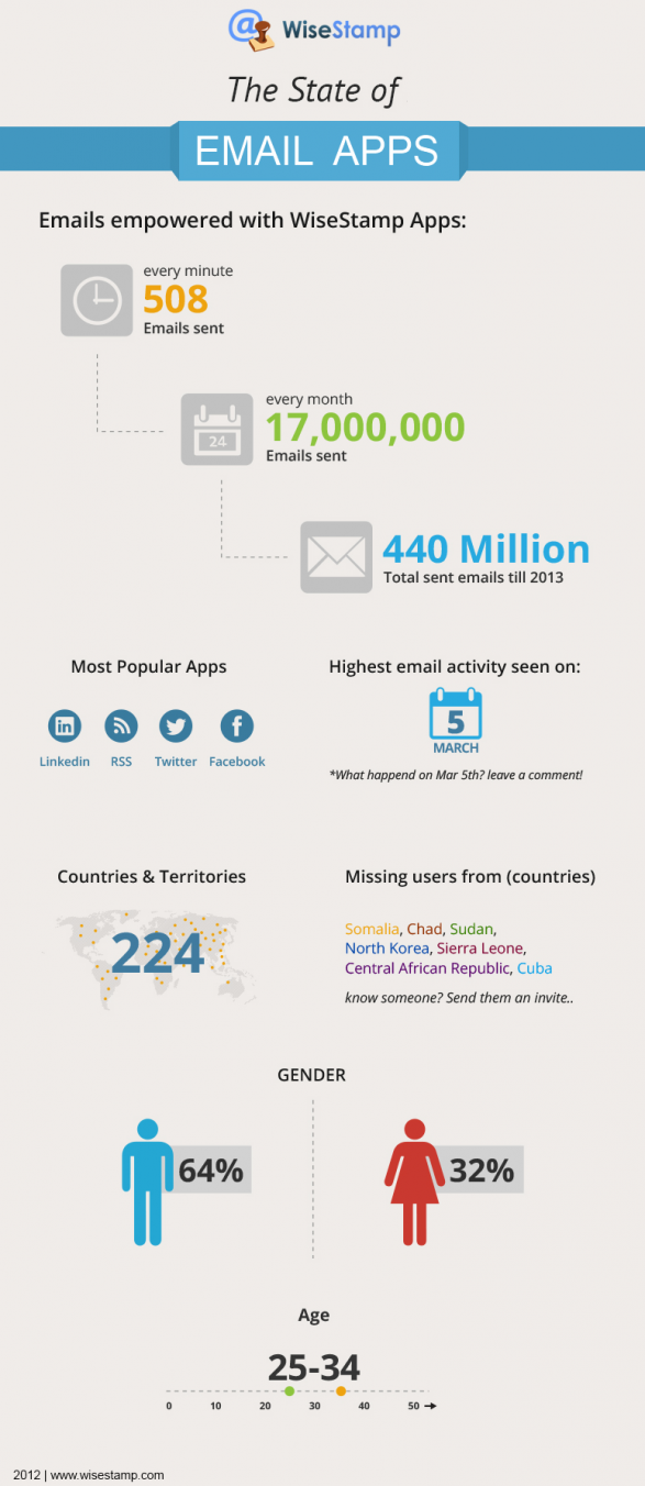 The State Of Email Apps 2012
