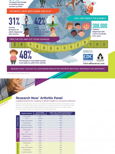 The Status of Arthritis Infographic