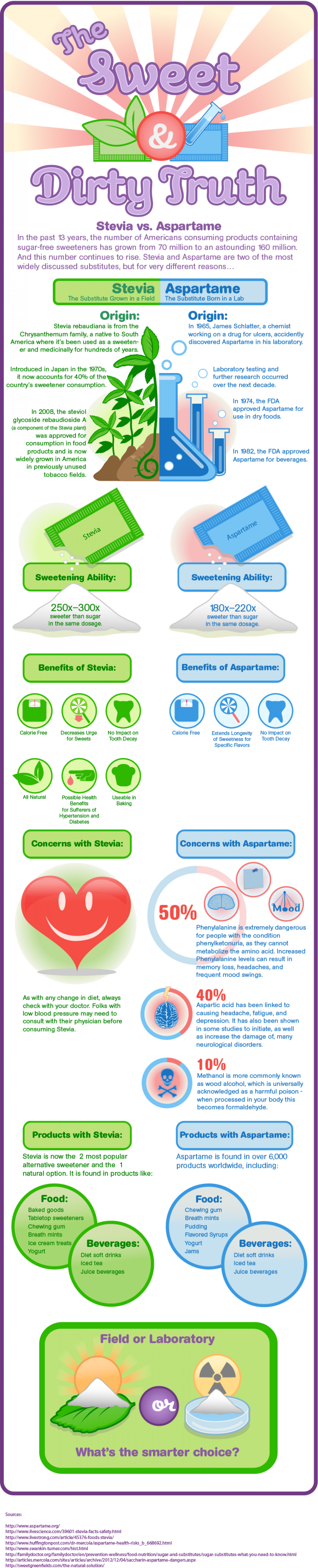 The Sweet Dirty Truth: Stevia vs. Aspartame Infographic