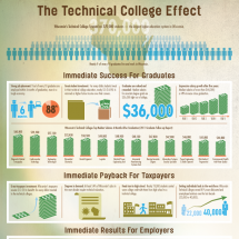 The Technical College Effect Infographic