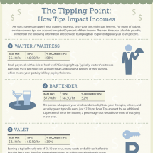 The Tipping Point: How Tips Impact Incomes Infographic