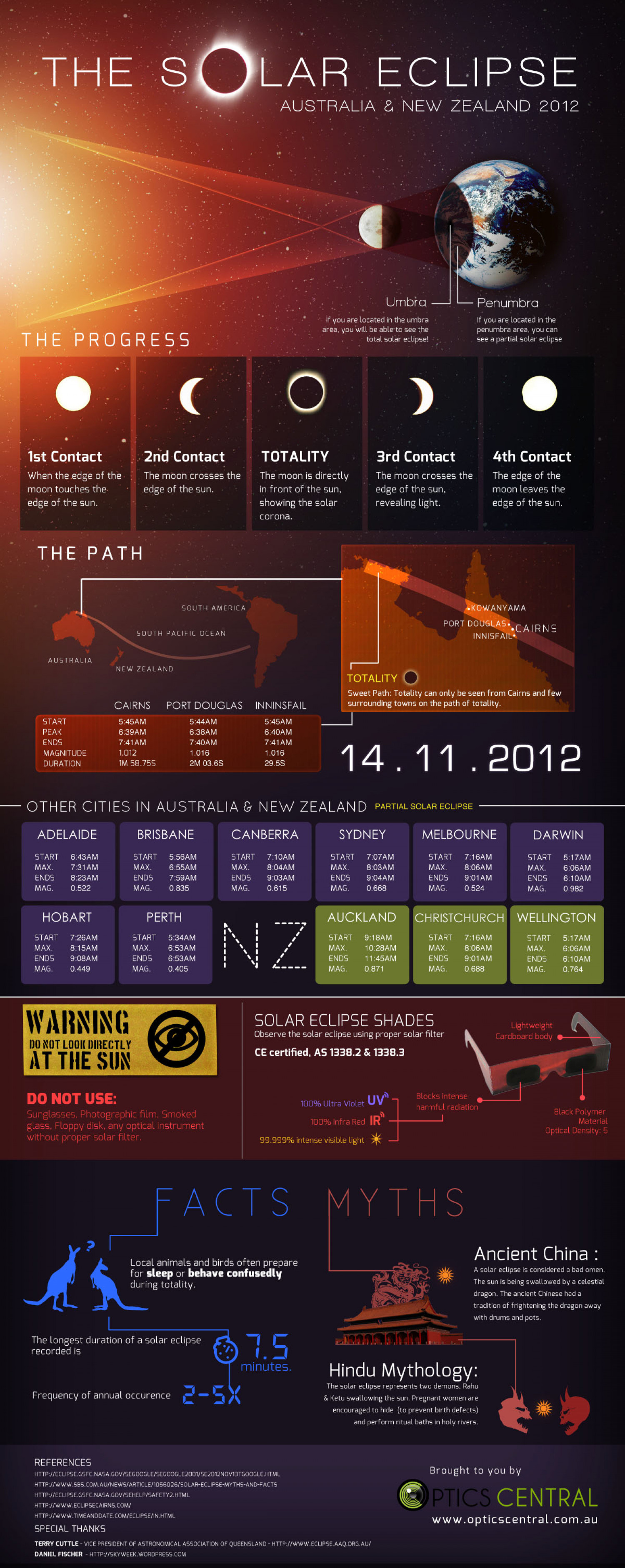 The Total Solar Eclipse on 14 November 2012 Infographic