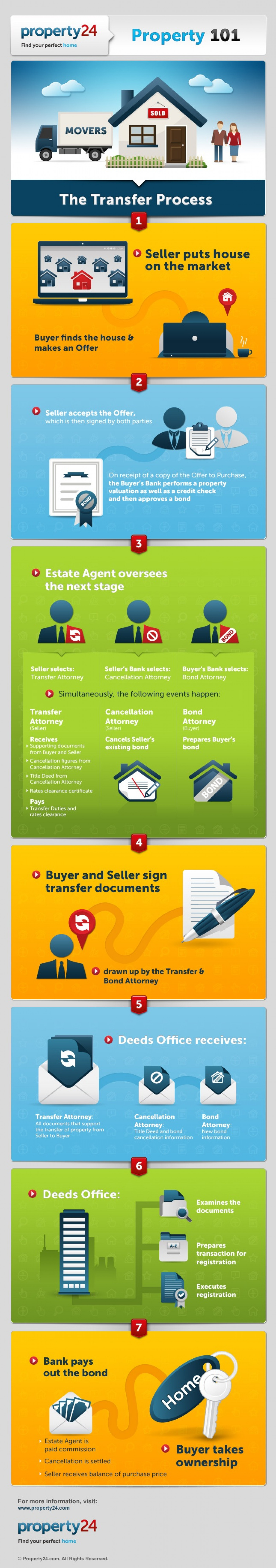 The Transfer Process Infographic