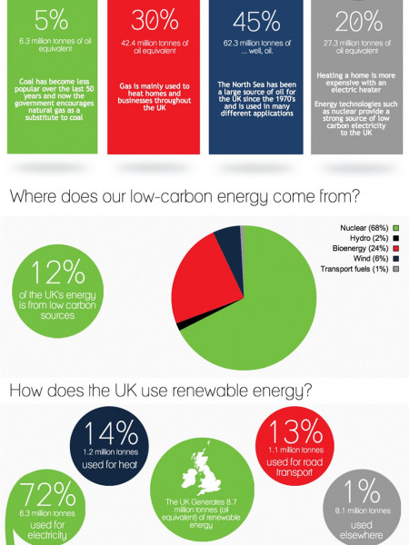 The UK Energy Mix Infographic