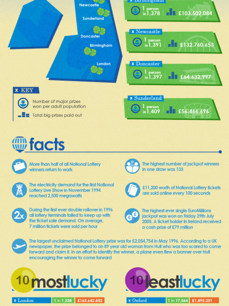 The UK's Luckiest Cities! Infographic