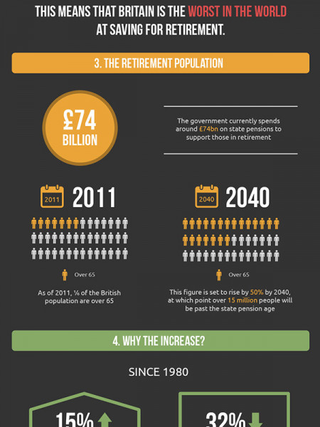 The UK's Pension Crisis Infographic