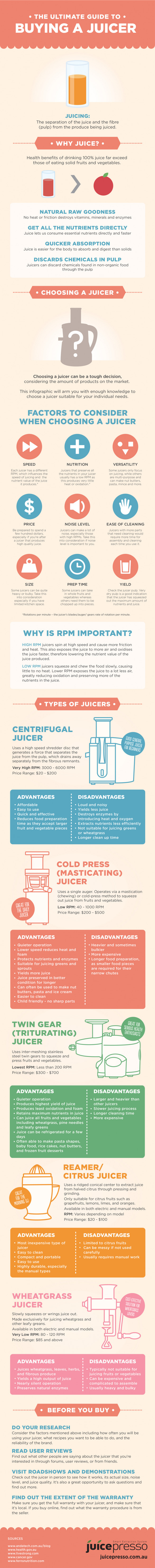 The Ultimate Guide to Buying a Juicer