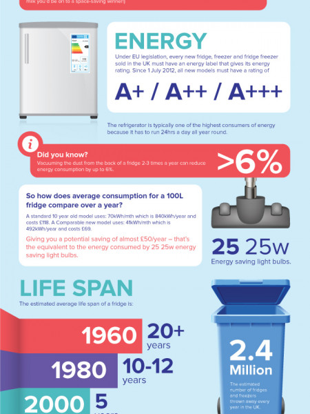 The Ultimate Refrigeration Guide Infographic