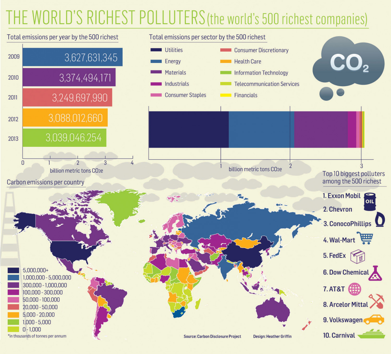 The Worlds Richest Polluters  Infographic