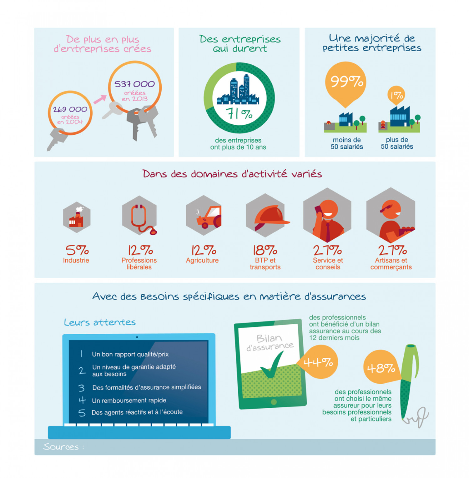 The corporate market today Infographic