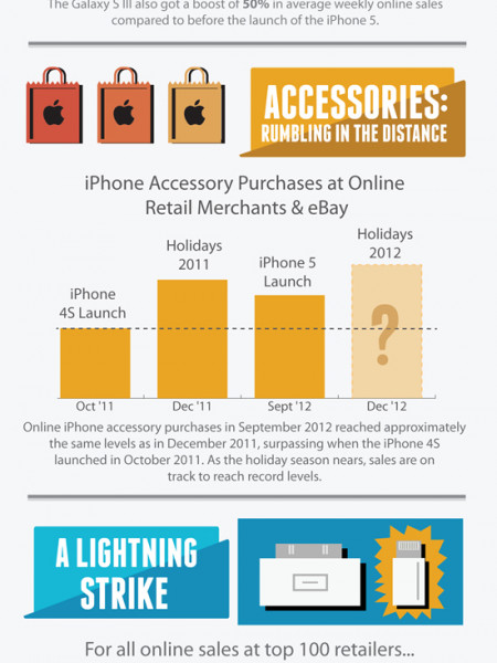 The iPhone Effect: How the iPhone 5 is Making Waves through the Smartphone Market Infographic