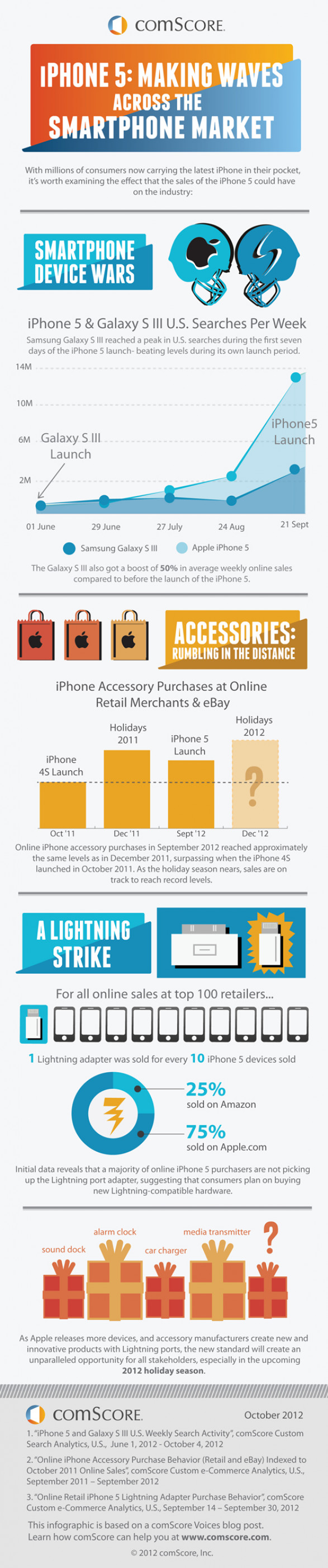 The iPhone Effect: How the iPhone 5 is Making Waves through the Smartphone Market