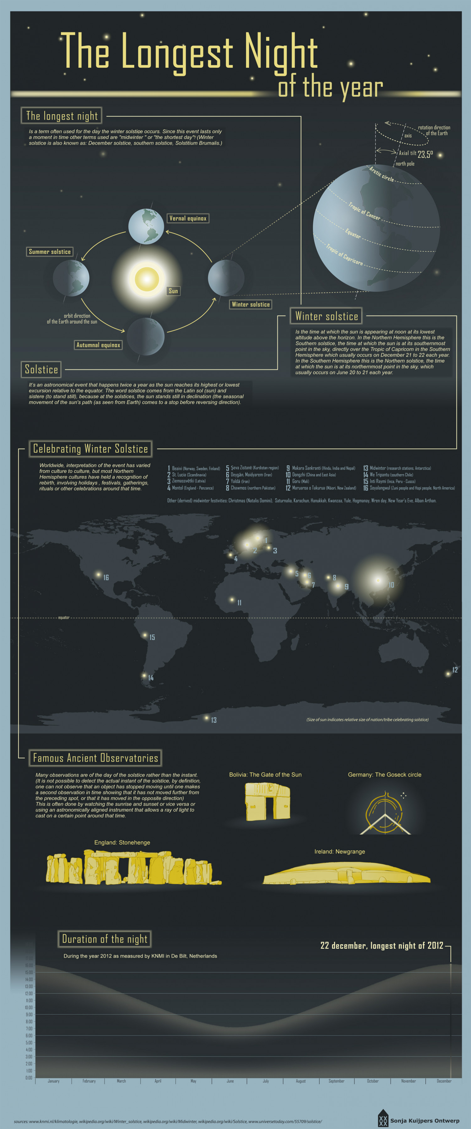 The longest night of the year by Sonja Kuijpers Ontwerp Infographic