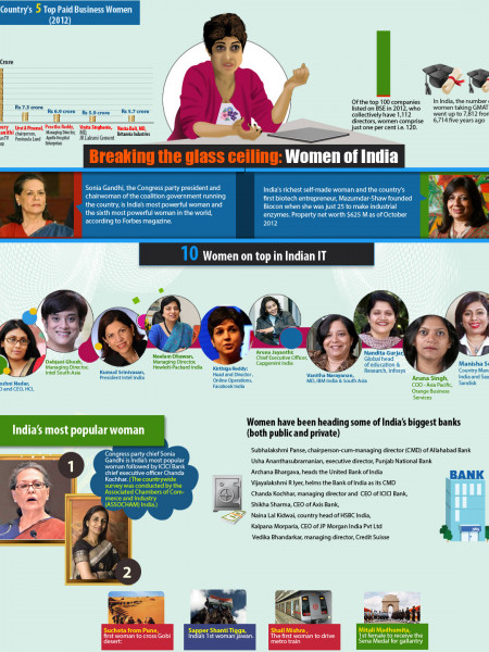 The most powerful women in India Infographic