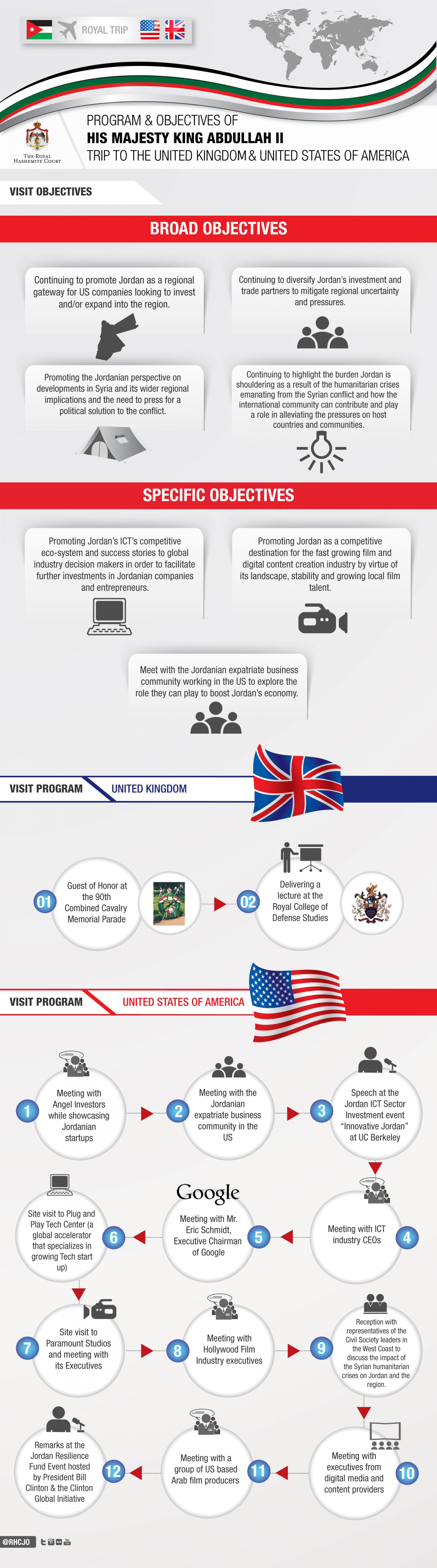 The Objectives and Program of His Majesty King Abdullah II Working Visit to the UK & US Infographic