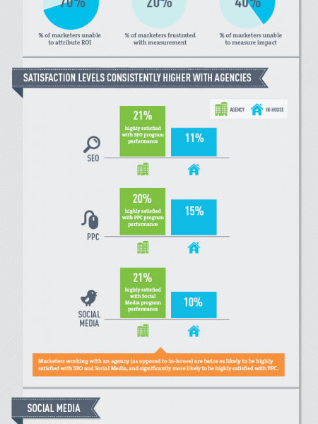 The state of digital marketing in 2012 Infographic