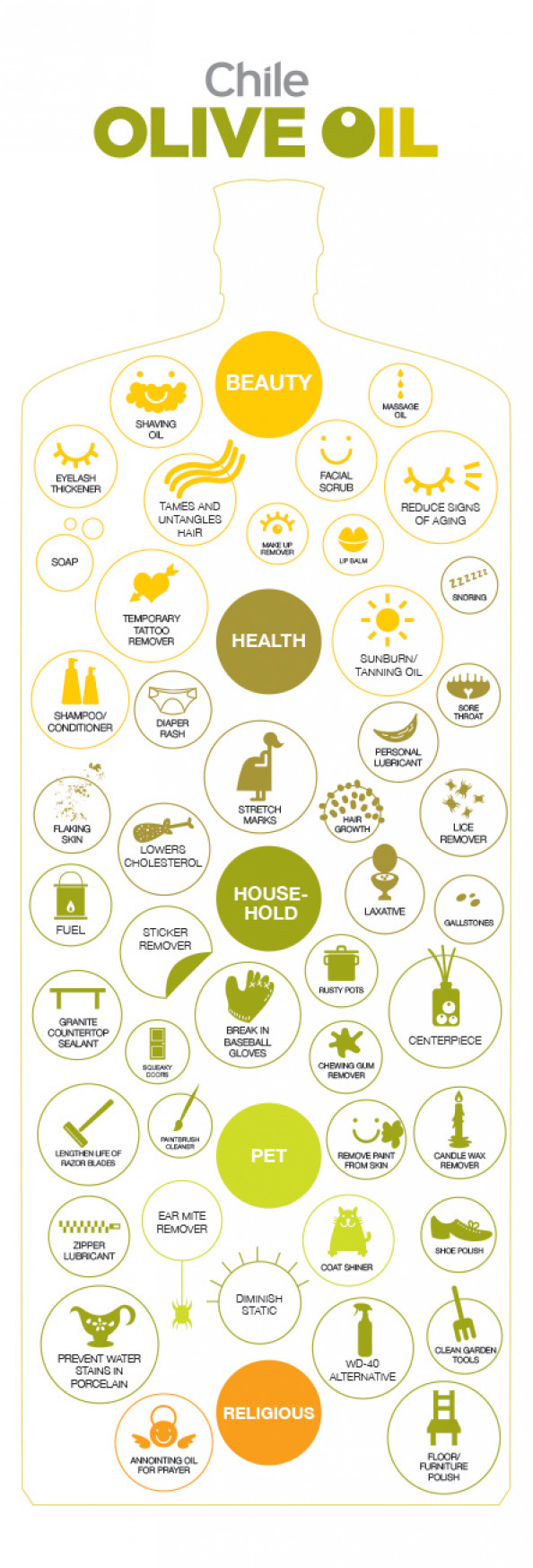 The uses of Olive Oil Infographic