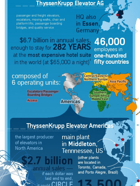 ThyssenKrupp Elevator Americas: The Numbers Behind the Brand Infographic