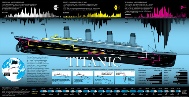 Titanic - Class and Gender selected survivors
