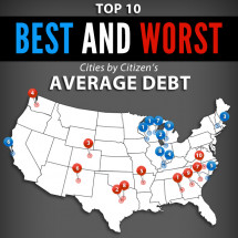 Top 10 Best and Worst Cities by Citizen's Average Debt Infographic