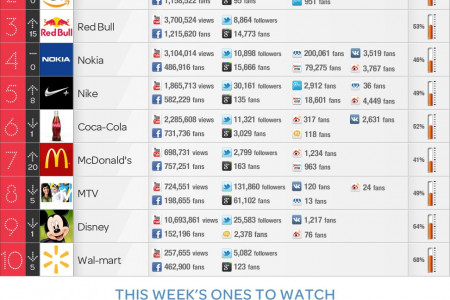 Top 10 Brands With Highest Social Media Engagement This Week [INFOGRAPHIC] Infographic