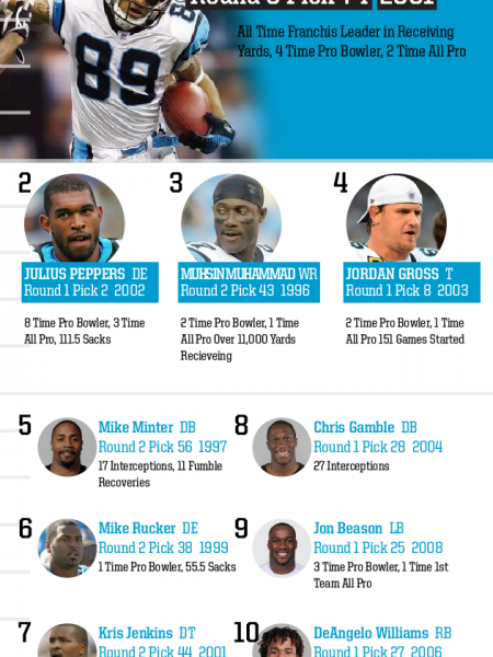 Top 10 Draft Picks of All Time: Carolina Panthers Infographic