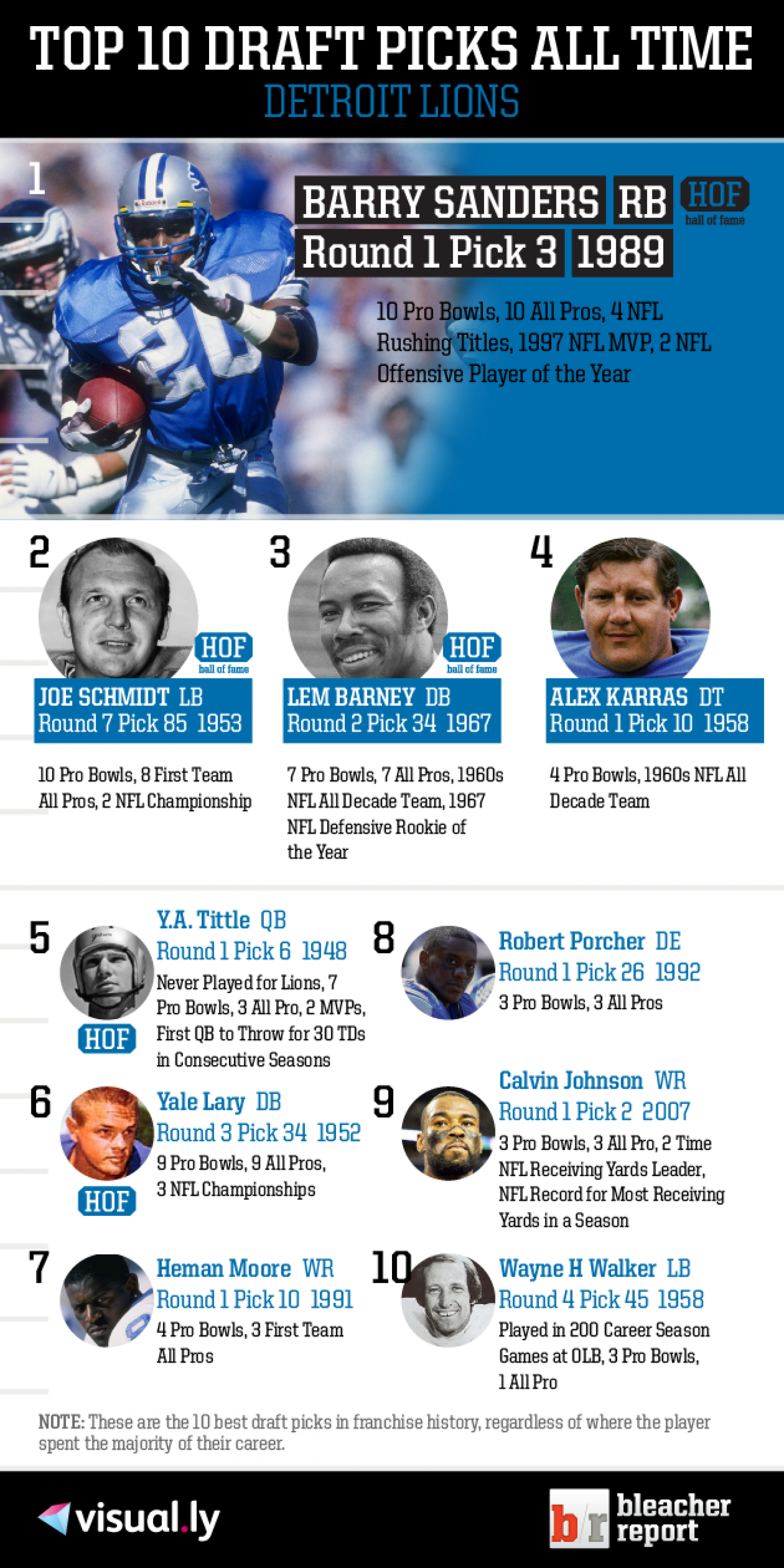 Top 10 Draft Picks of All Time: Detroit Lions Infographic
