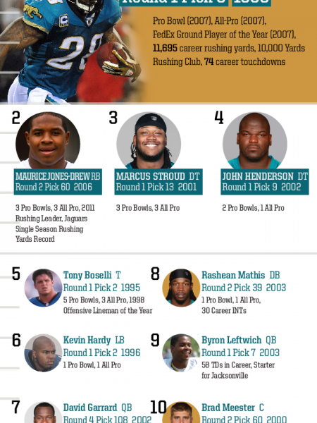 Top 10 Draft Picks of All Time: Jacksonville Jaguars Infographic