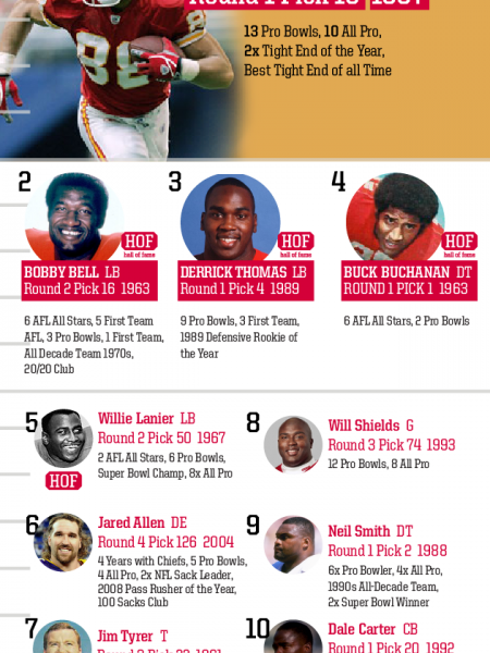 Top 10 Draft Picks of All Time: Kansas City Chiefs Infographic