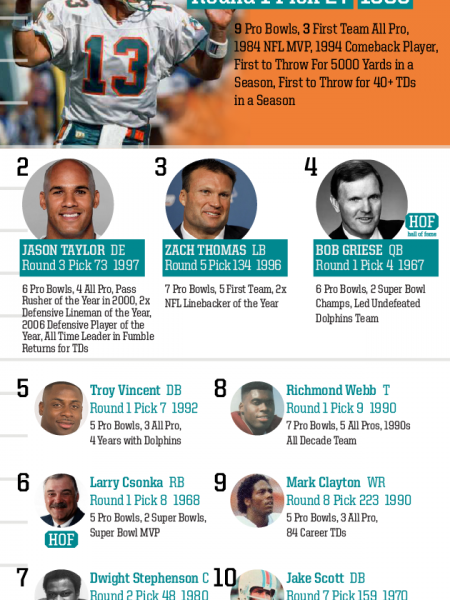 Top 10 Draft Picks of All Time: Miami Dolphins Infographic