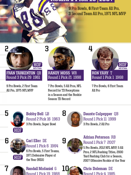 Top 10 Draft Picks of All Time: Minnesota Vikings Infographic