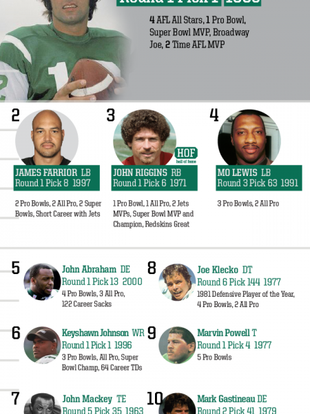 Top 10 Draft Picks of All Time: New York Jets Infographic