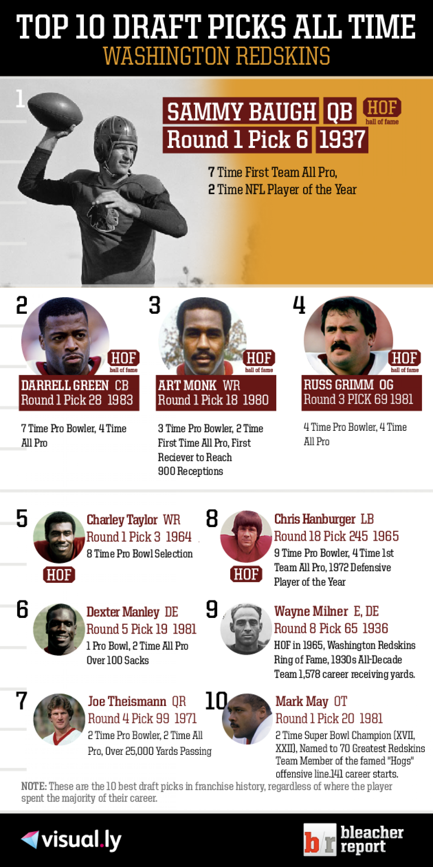 Top 10 Draft Picks of All Time: Washington Redskins Infographic