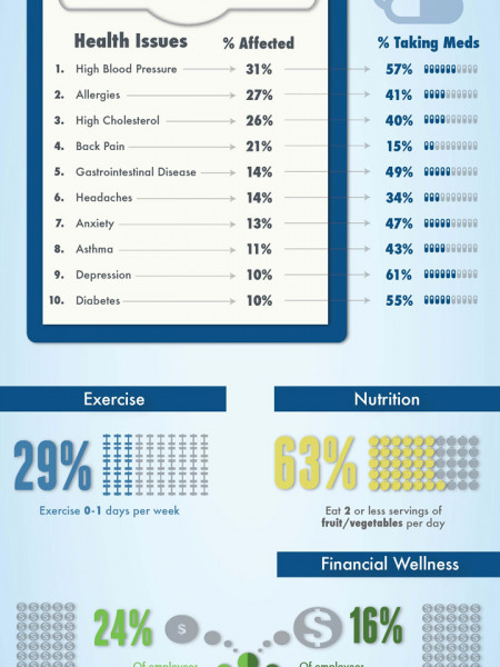 Top 10 Employee Health Issues Infographic