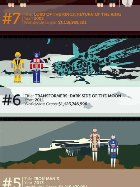 Top 10 Highest Grossing Films Of All Time Infographic