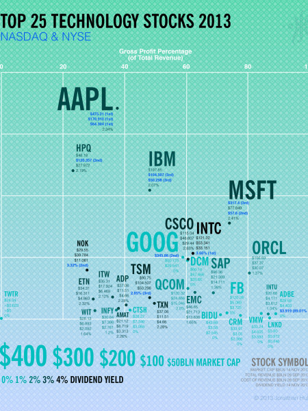 Top 25 Technology Stocks Infographic