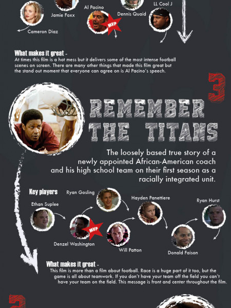 Top 5 American Football Movies Infographic