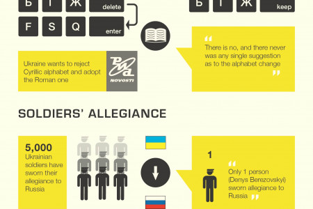 Top 7 False Statements By Russian Media About Ukraine Infographic