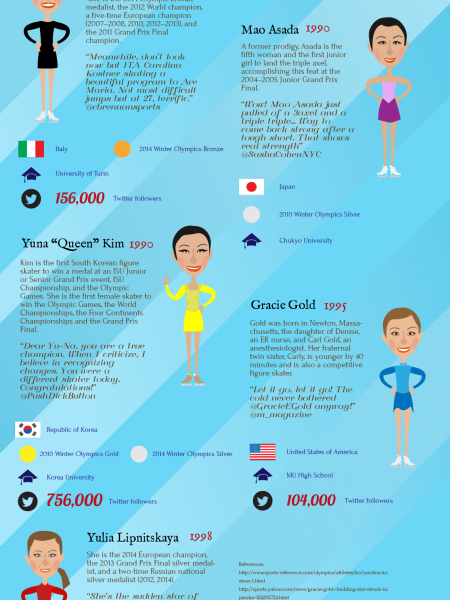 Top Female Figure Skaters 2014 Infographic