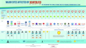 Major Sites for Marketing Efforts that are Affected By Heartbleed