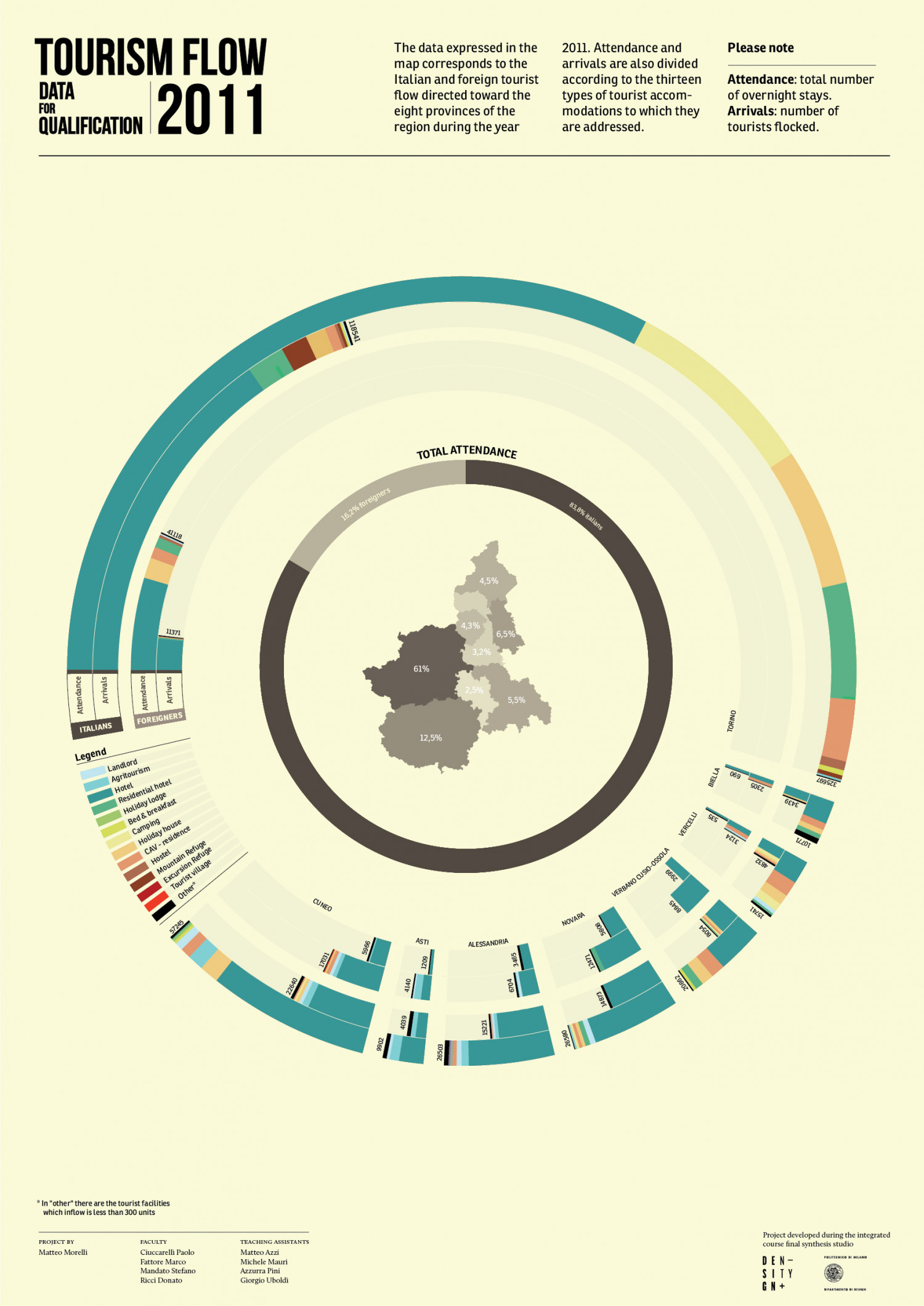 Tourism flow in Piedmont 2011 Infographic