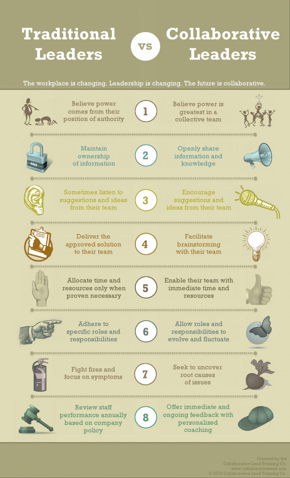 Traditional vs Collaborative Leaders: 8 Key Indicators