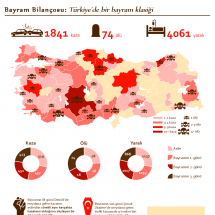 Traffic Accidents During Bayram Infographic