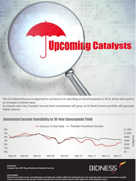 Travelers Upcoming Catalysts Infographic