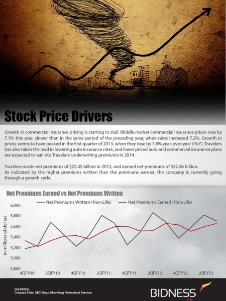 Travelers companies (TRV) Stock Price Drivers Infographic