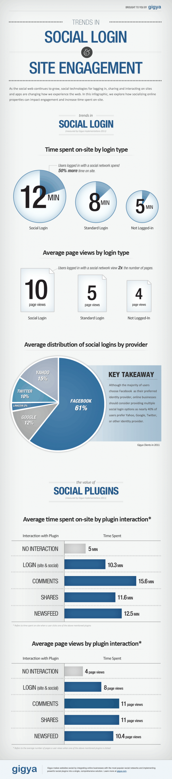 Trends in Social Login and Site Engagement