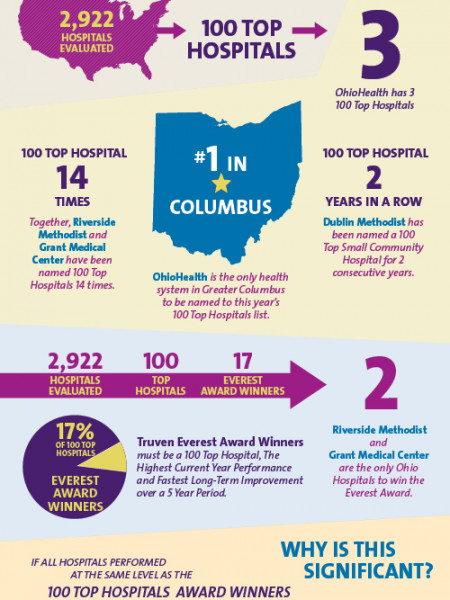 Truven Hospital Award in Healthcare Industry Infographic