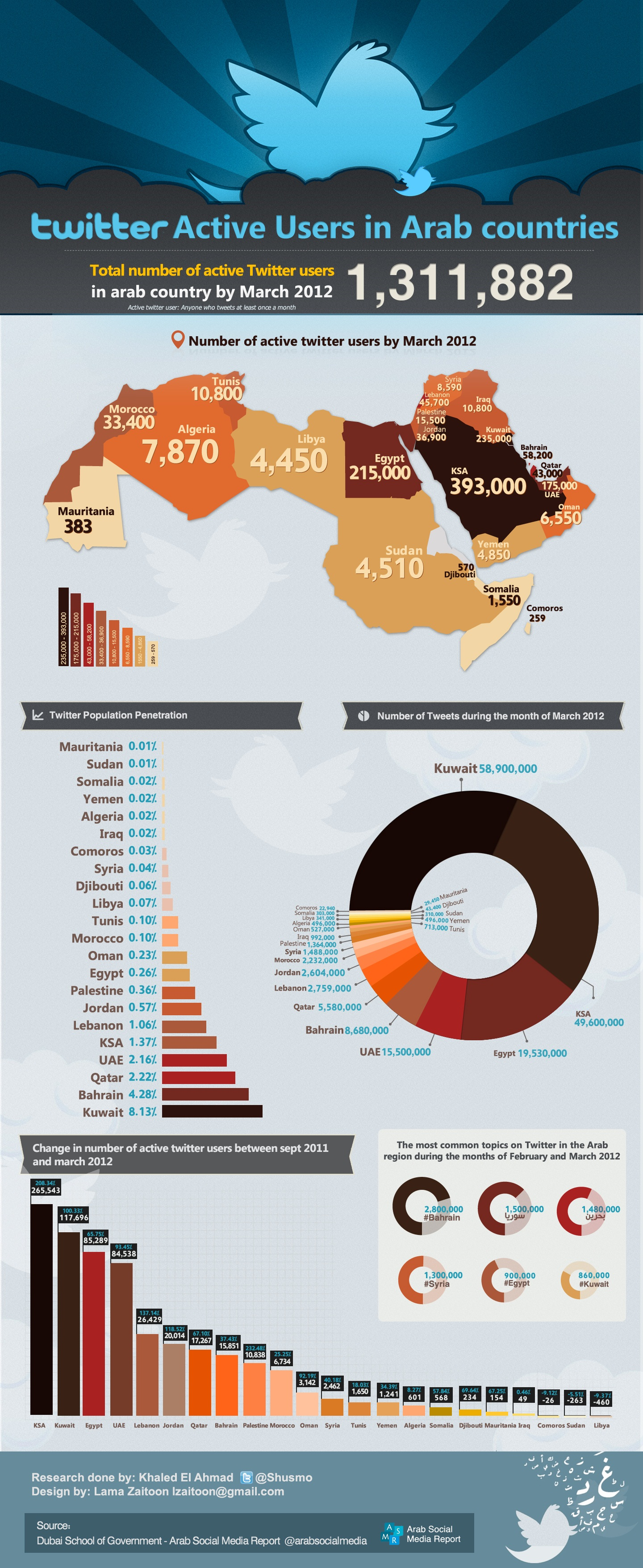 Active Twitter Users in Arab Countries March 2012 via visual.ly