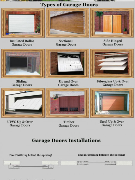 Types of Garage Doors Infographic