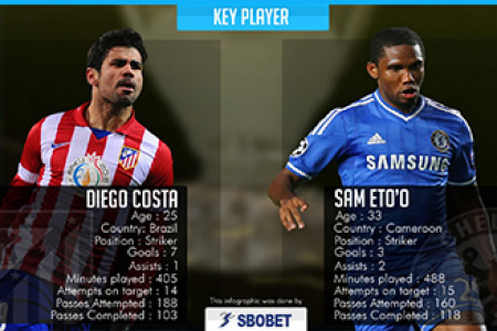 UEFA Champions League Semifinals - Atletico Madrid vs Chelsea Infographic